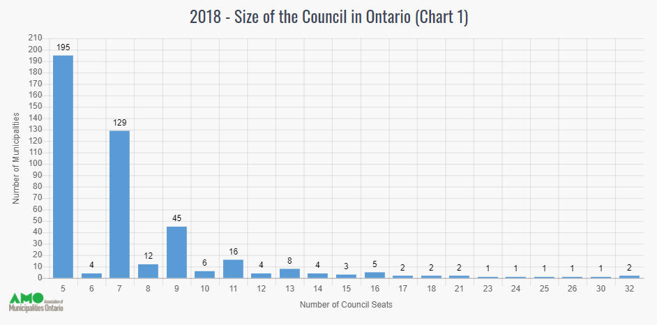 Image of chart showing size of council